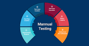 Software testing following ISTQB CTFL